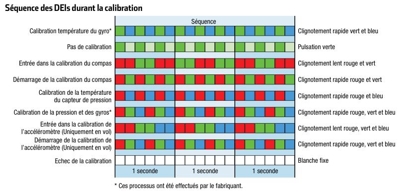 Led calibration